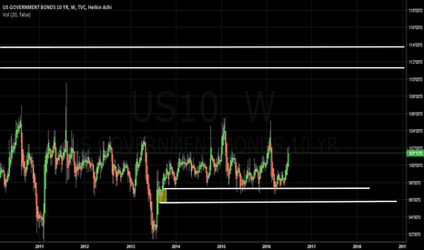 US10: US 10 yr bond weekly analysis