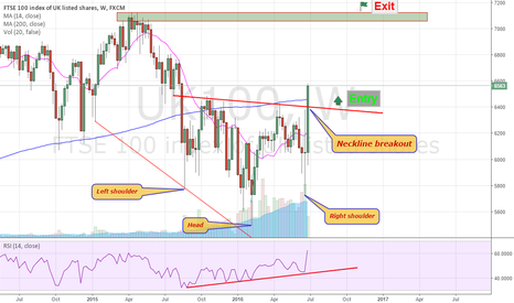 UK100: FTSE100 - POSSIBLE INVERSE HEAD AND SHOULDER PATTERN WEEKLY