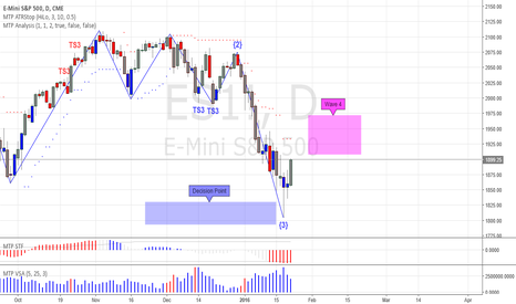 ES1!: Make or Break Time in ES with the Fed Ahead