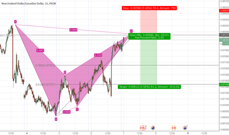NZDCAD: NZDCAD Bearish Bat Pattern