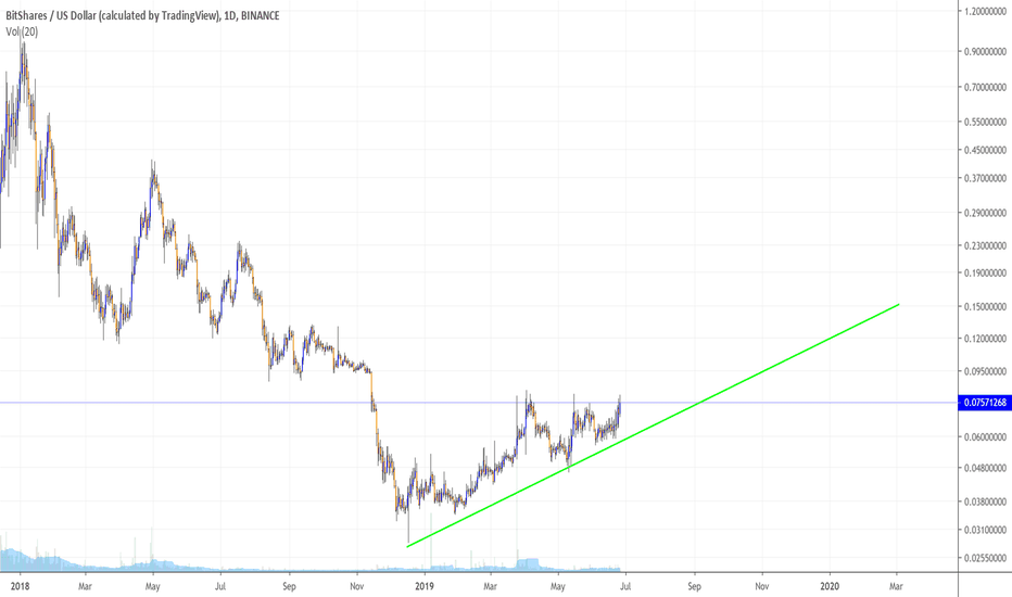 BTSUSD Charts and Quotes — TradingView
