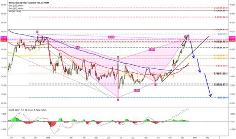 NZDJPY: still good time to sell