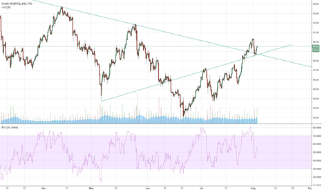 USOIL: Oil Looks like a Strong Buy Technically