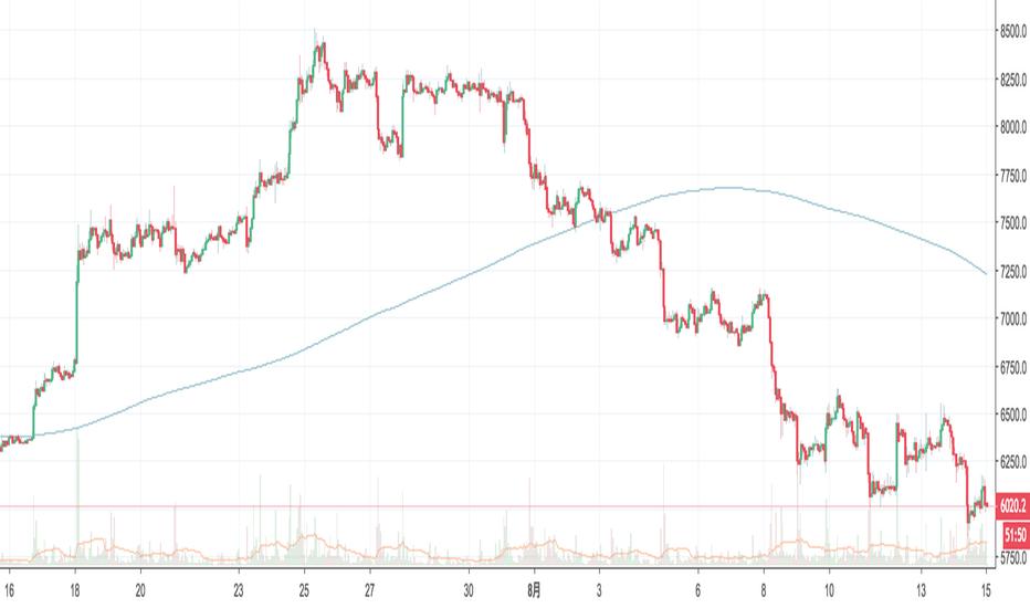 BTCUSD: #BTC 6000ドル守れなかったら、下落トレンド継続か。