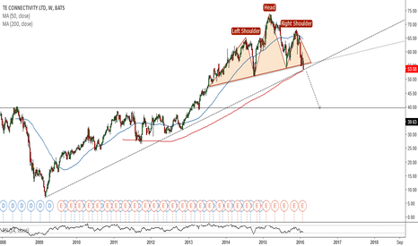 TEL: TEL(Weekly). Potential H&S. (IF), 200 and uptrend_Line confirm.