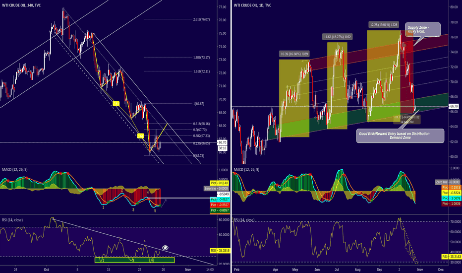USOIL: USOIL - WTI CRUDE OIL - RSI in Falling Wedge
