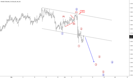GBPUSD: GBPUSD Trading Sharply Lower; More Weakness Could Show Up