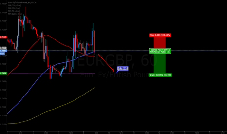 EURGBP: Short to 0.78696