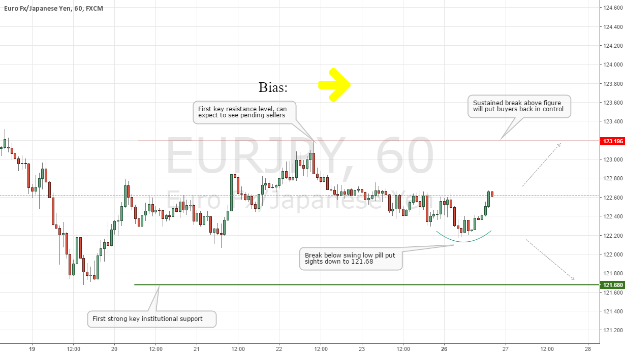 EURJPY Short-term Technical Outlook