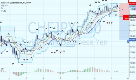 CHFJPY: Дивергенция валютной пары CHFJPY