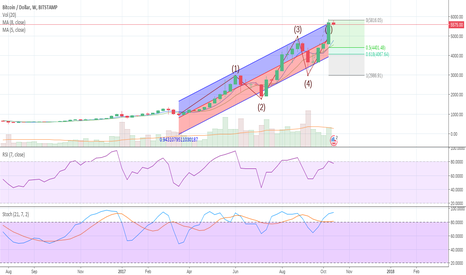 BTCUSD: SHORT forecast on weekly chart 18/10/17