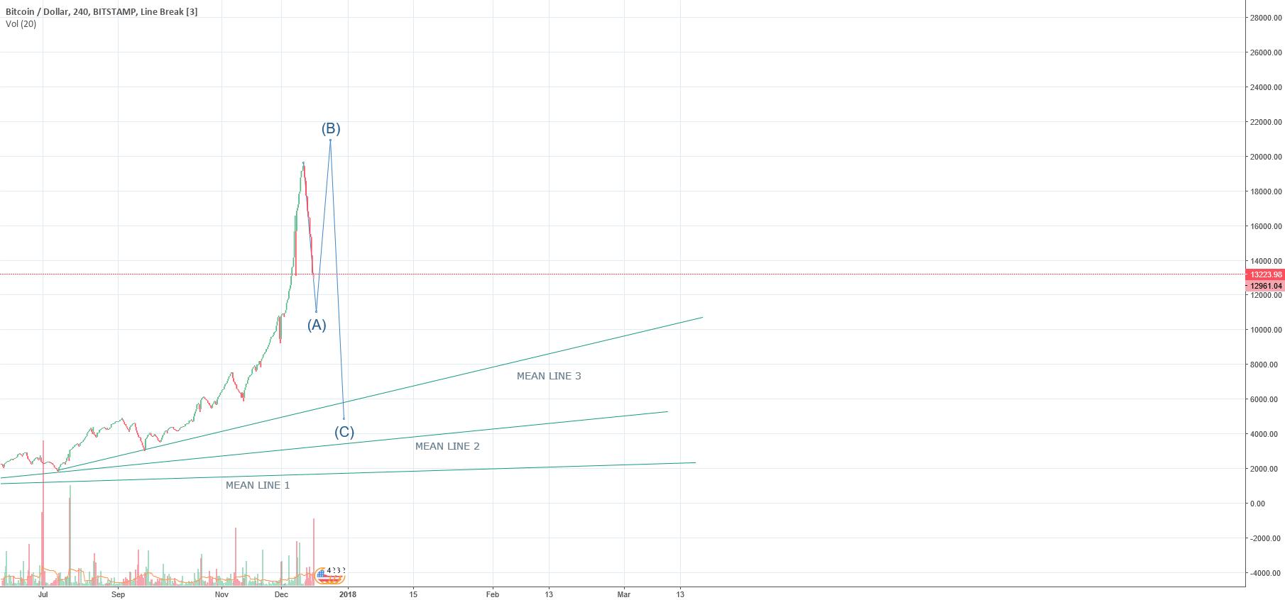 Market reset scenario #2