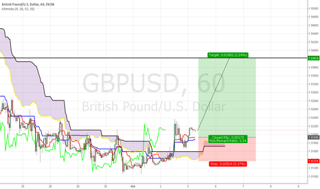 GBPUSD: Long GU (swing)