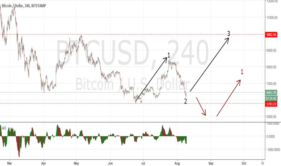 BTCUSD: Bitcoin; Buy