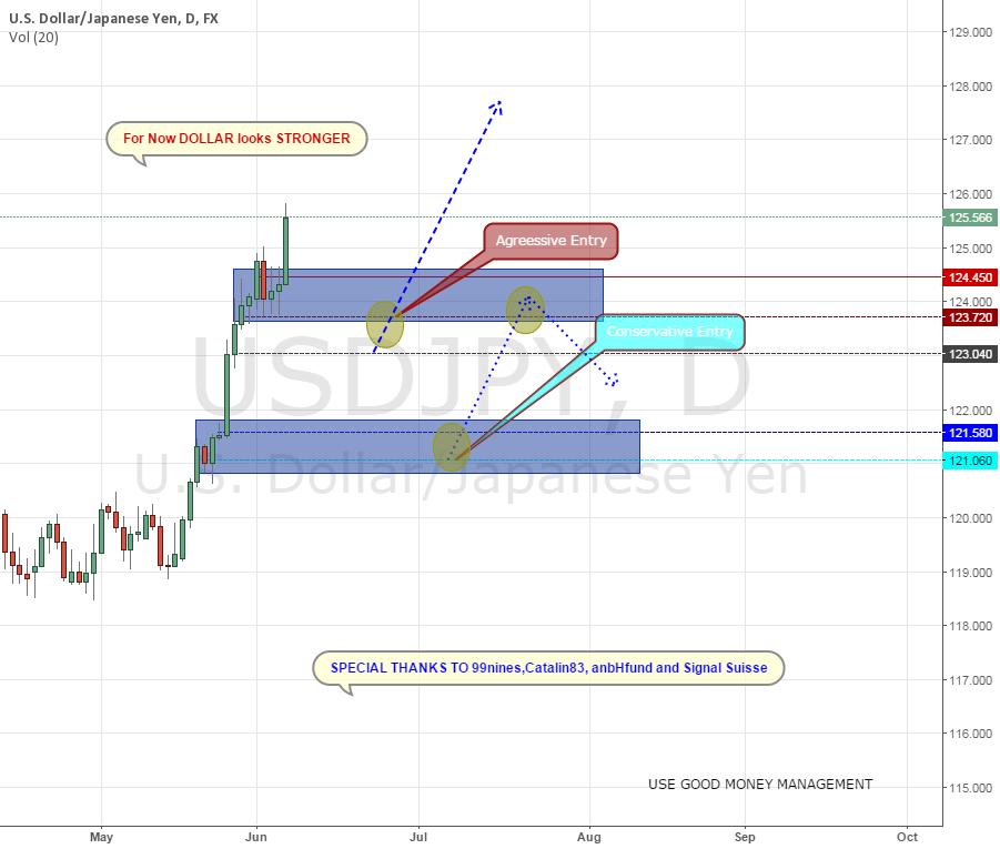 USD JPY TRADE SETUP DOLLAR STRONGER?
