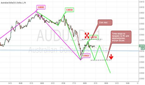AUDUSD: Short-term trading