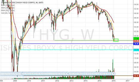 HYG: HYG   bye bye  see ya later.  Feds party is over