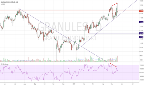 GRANULES: Double Top with RSI Divergence