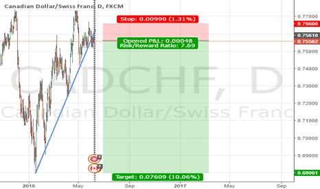 CADCHF: CADCHF Long Term Short Setup