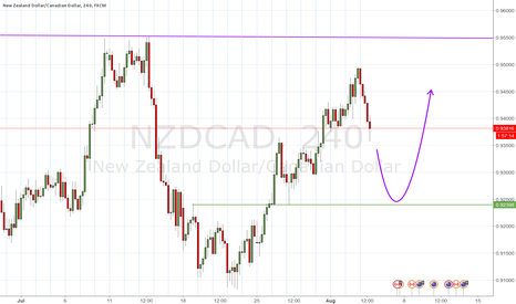 NZDCAD: Sharp drop to next significant support level