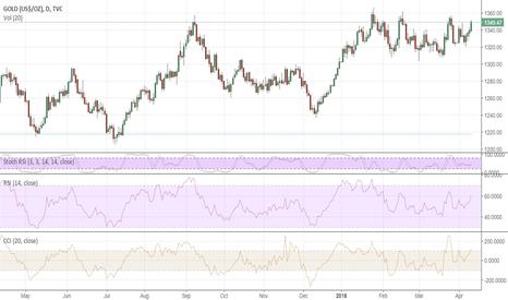 GOLD: Bullish signals for gold