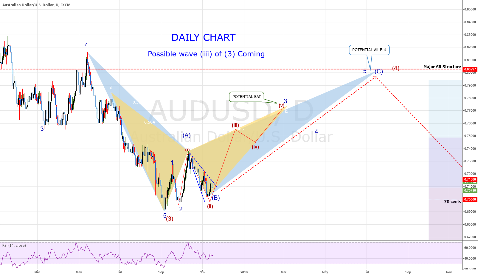 AUDUSD: DAILY Chart - Wave Count + Patterns = Wave 3 of 3 Coming