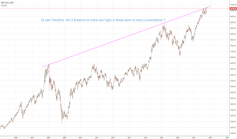 NIFTY: Nifty 10 year Trendline - Make or Break ?