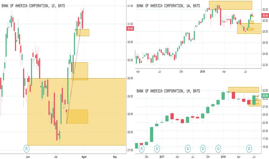 BAC: IFC Analyst : NYSE BAC : Peluang Beli di Saham Bank of America