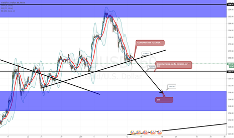 XAUUSD: XAU USD , GOLD , REACTED REALLY WELL IN PRICE ACTION