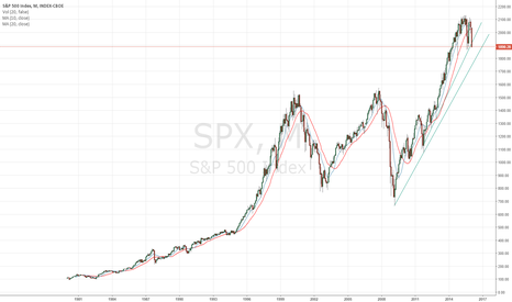 SPX: SPY Long Term Chart