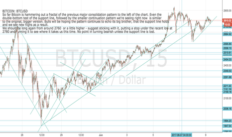 BTCUSD: BITCOIN: BTCUSD Big Fractal Big repeat