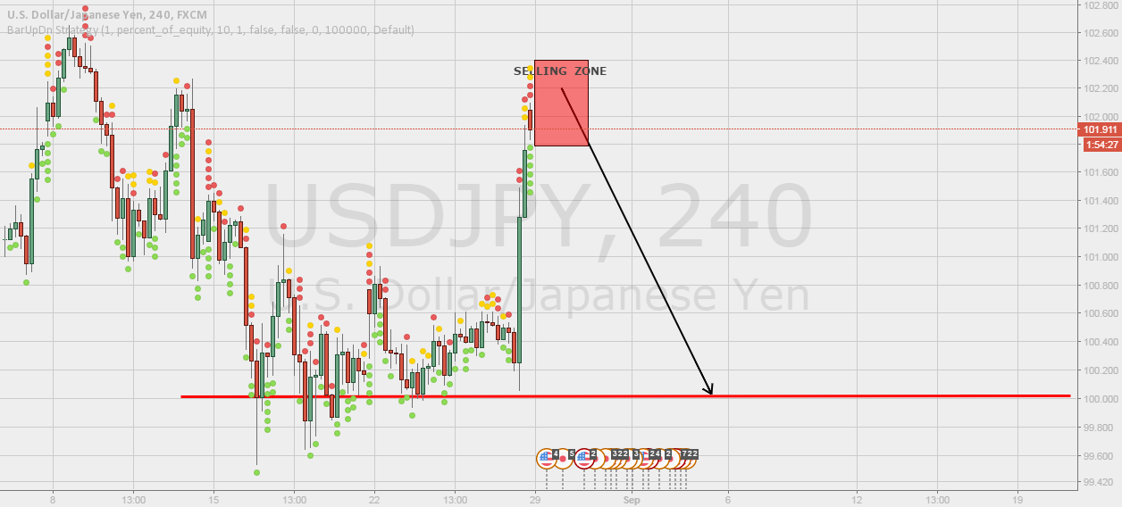 USDJPY SELL HERE.