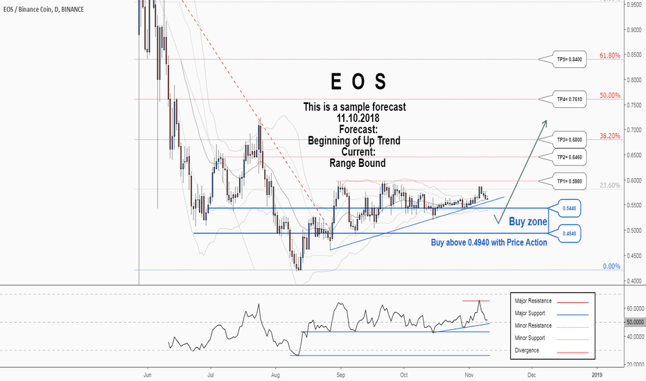 EOSBNB: There is a possibility of the beginning an uptrend in EOSBNB