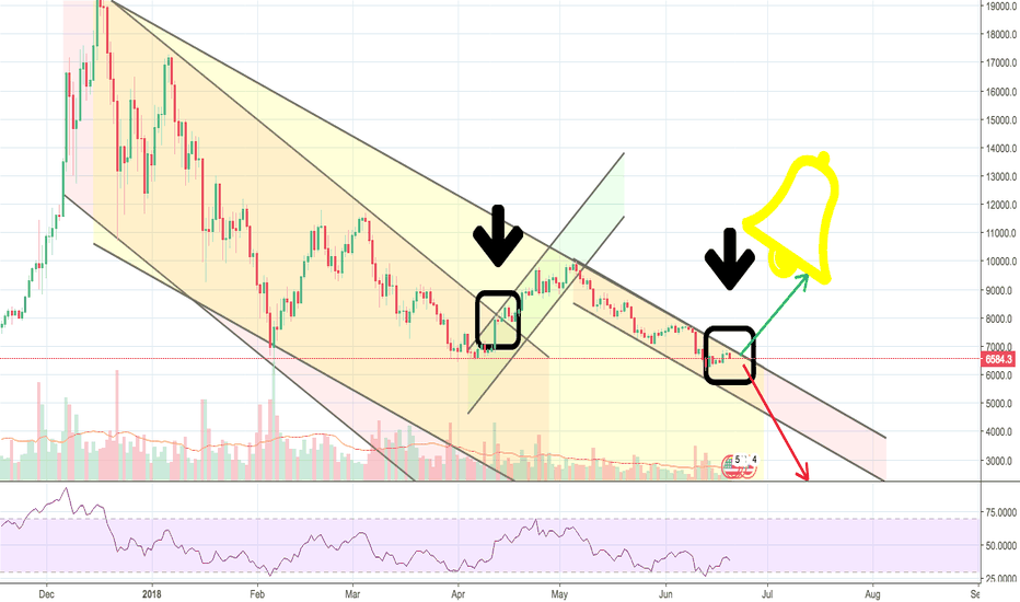 BTCUSD: BTC goes up or goes down ????