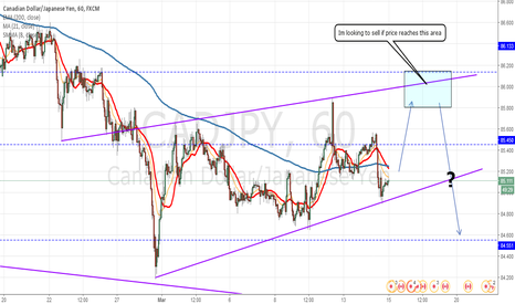 CADJPY: CadJpy Looking to short around 86.00