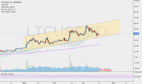 LTCUSD: LTCUSD - Ascending Channel