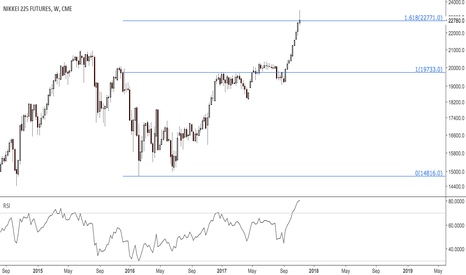 NY1!: $Nikkei weekly working on a bearish pin reversal