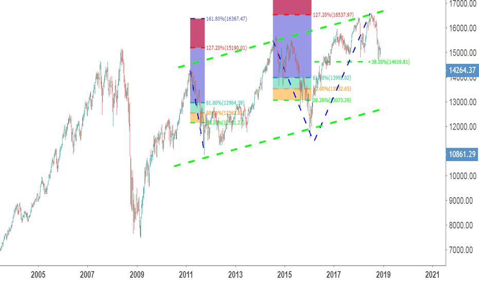 TSX: 加拿大股票指数的划线艺术(后有基本面)