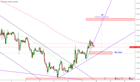 EURUSD: EURUSD Set buy limt