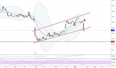 UA: Short UA with target of $10.56