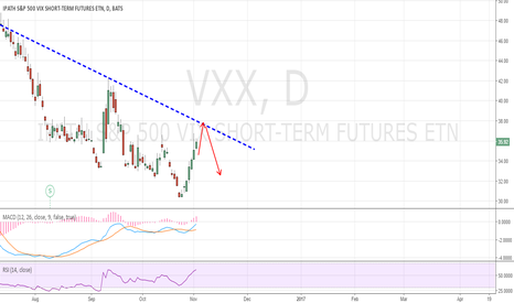 VXX: Upside is limited. Expect sharp drop soon