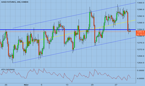 GC1!: GC Backfilling Up Channel