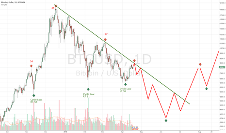 BTCUSD: #Bitcoin bear trend continues to dominate