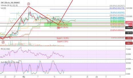ONTBTC: Ontology again in the buy zone (ONT)