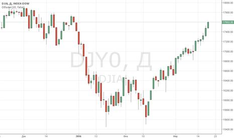 DJI: Индексы Уолл-стрит завершили ростом 5-ю неделю подряд