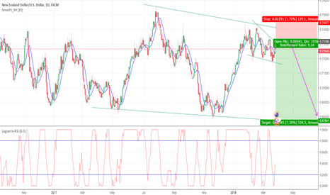 NZDUSD: Short on NZDUSD next days