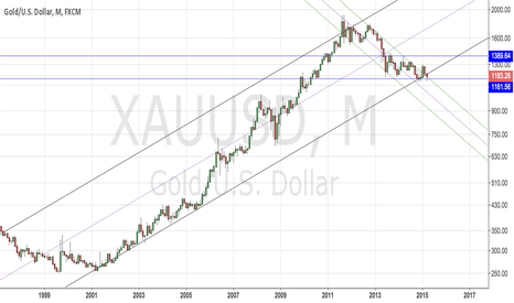 XAUUSD: Gold bull market starts here