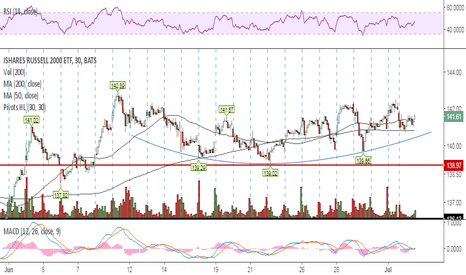 IWM: Will open under the curve but