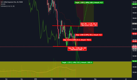 USDJPY: Checking USDJPY Month Week and Daily