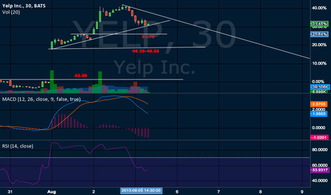 YELP: Catch a bounce or to LOD?